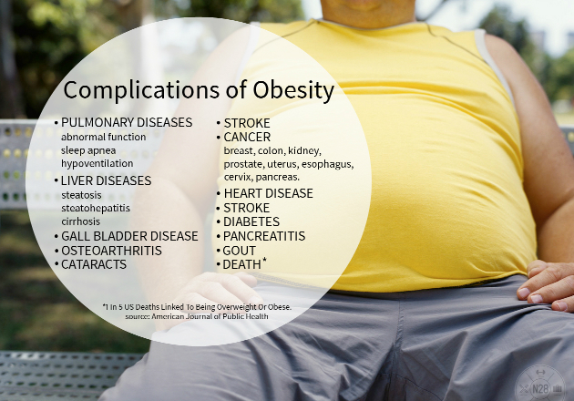 normal weight obesity and obesity complications